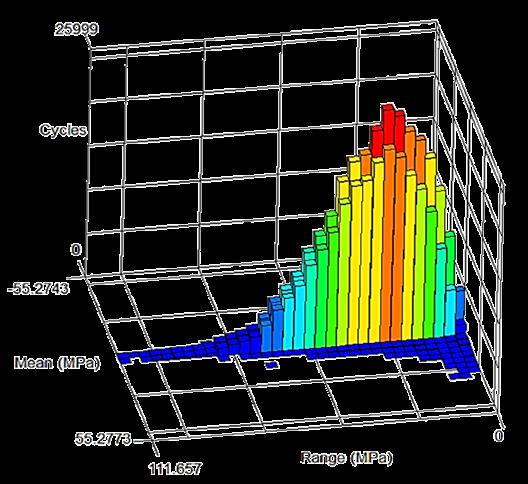 stress histogram