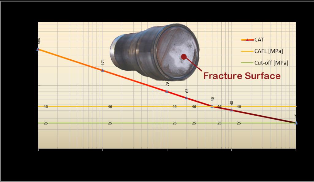Fatigue S-N curve
