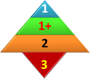 5 Levels of Risk Analysis. How many do you have?