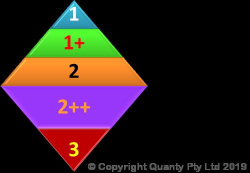 diamond shape, 5 levels